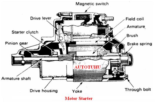 http://autotuhu.files.wordpress.com/2010/04/motorstarter1.png